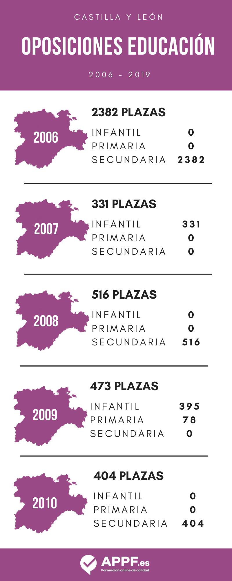 oposiciones de educación en Castilla y León
