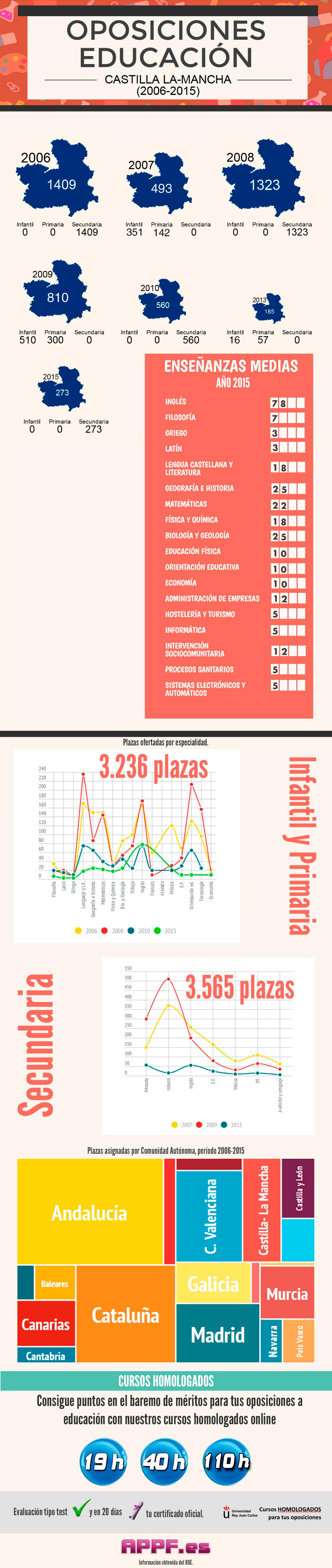 info_castilla-la-mancha_appf_FINAL