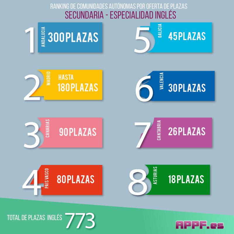 plazas-secundaria-ingles--infografia