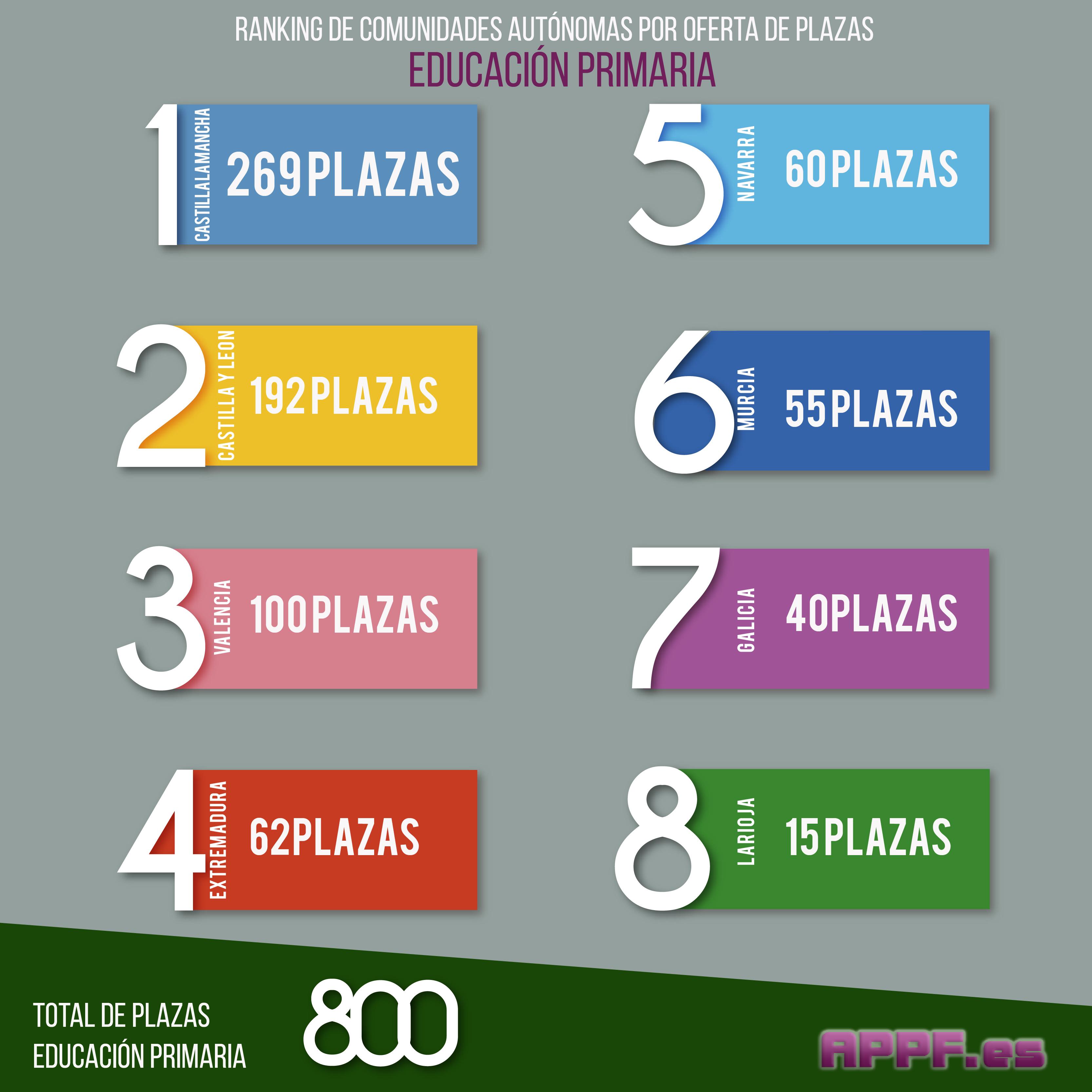 Infografía educación primaria -01