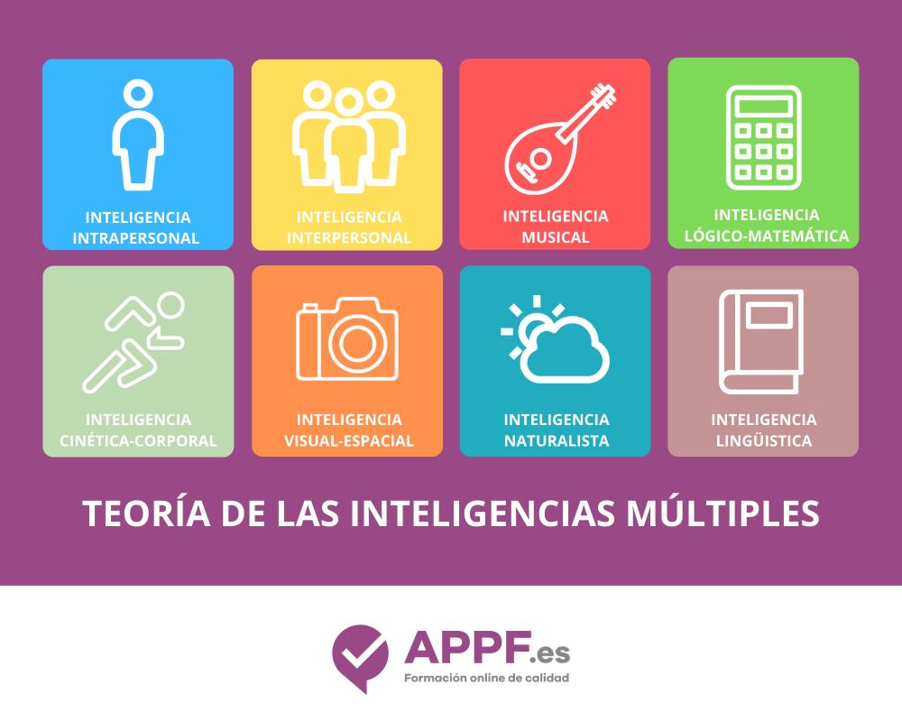 imagen de la teoría de las inteligencias multiples en el blog de APPF
